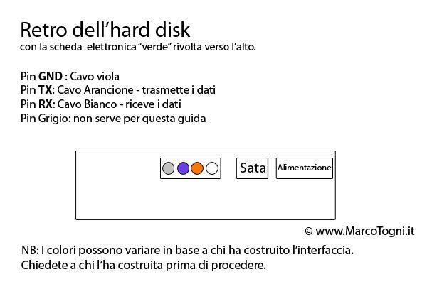 Schema hard disk